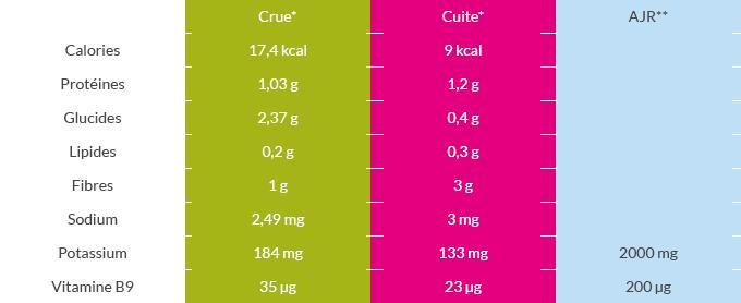 Tableau valeurs nutritionnelles